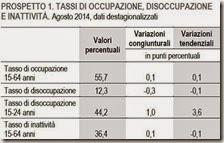 Tassi di occupazione, disoccupazione e inattività. Agosto 2014
