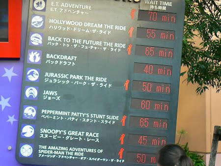 Imagini Osaka: timpi de asteptare la atractiile Universal Studios