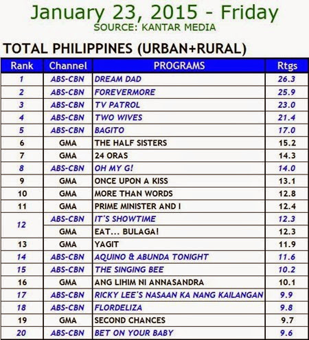 Kantar Media National TV Ratings - Jan. 23, 2015 (Fri)