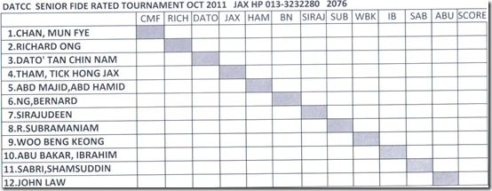 Senior Excel FIDE Rated Tournament Sep-Oct 2011