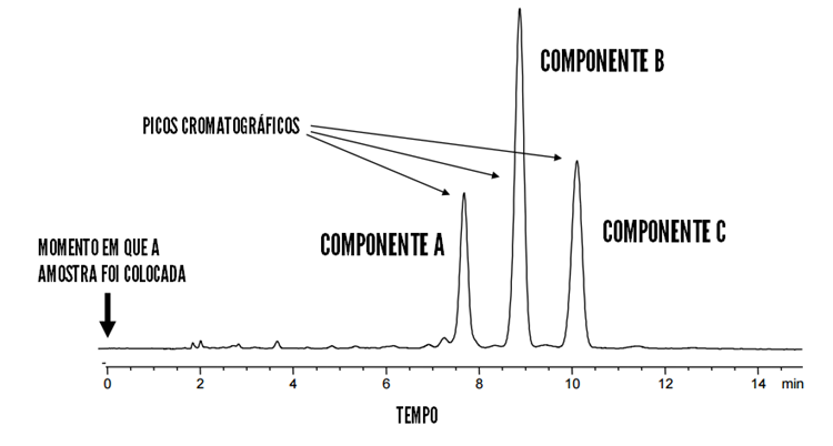 CROMATOGRAMA HPLC