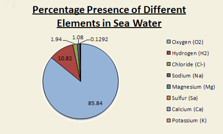 Percentage Presence of Different Elements in Sea Water