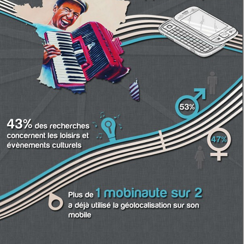 [Infographie] Les Smartphones se sont invits  la fte de la musique 2012
