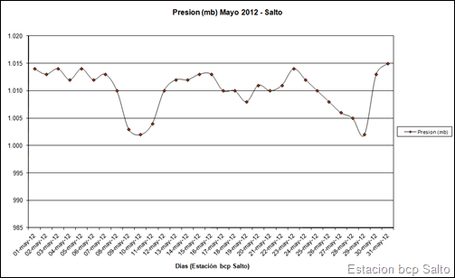 Presion (Mayo 2012)
