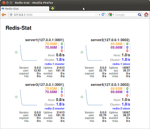 redis-stat2
