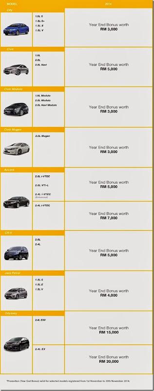 Promosi Honda Hujung Tahun