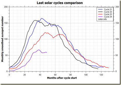 comparison_recent_cycles