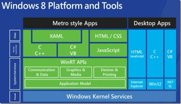 Windows 8 Platform and Tools - How WinRT relates to Win32 and .Net