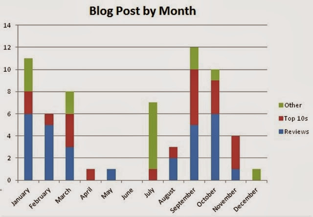 Chart Post by month