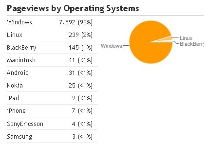 operating system mobile dan blackberry