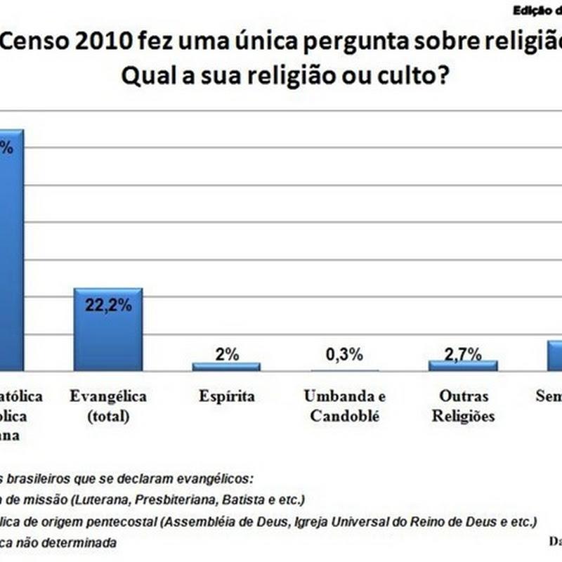 Apenas 64,6% da população brasileira se declara Católica.