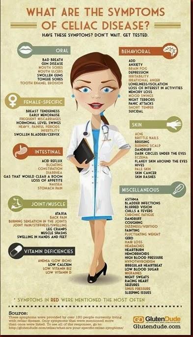 Celiac Symptons