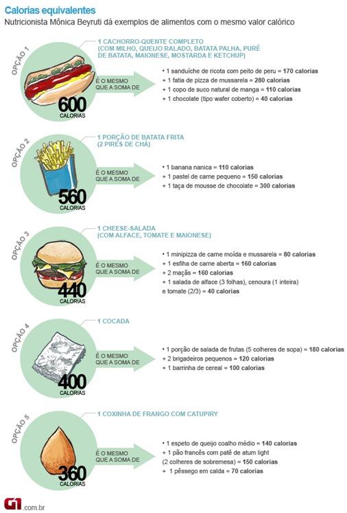 Valor calórico dos alimentos - calorias_equivalentes