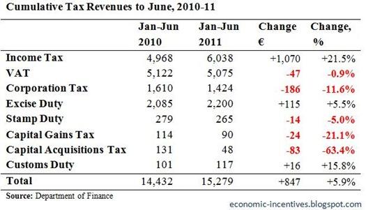 Cumulative Tax Revenues to May