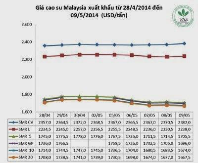 Giá cao su thiên nhiên trong tuần từ ngày 05.5 đến 09.5.2014