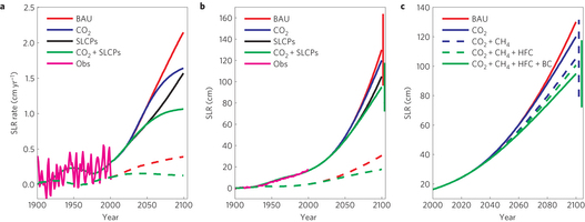 The annual rate of sea level rise (SLR). b, SLR since 1900. Observations are shown from 1900 to 2001. The uncertainty of model-projected SLR at the end of the twenty-first century is shown for the BAU and CO2+SLCP cases. Graphic: Hu, et al., 2013