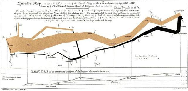 Как таяла Великая армия Наполеона