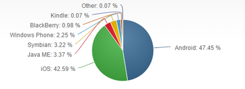 web traffic market share - mobilespoon