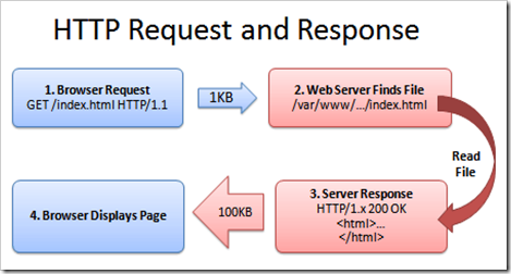 HTTP-request-response-normal