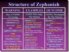 Zephaniah Structure