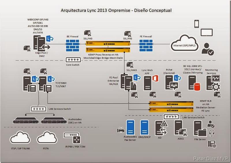 Arquitectura Lync 2013 Onpremise