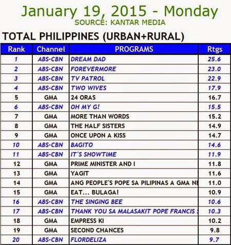 Kantar Media National TV Ratings - January 19, 2015 (Monday)