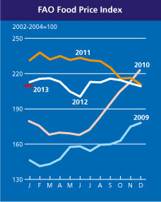 FAO Food Price Index, 7 February 2013. Graphic: FAO