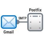 postfix_smtp_gmail