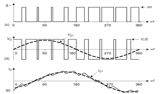 Ideal waveforms associated with the single-phase half-bridge VSI (ma =0.8, mf =9). (c) switch S− state, (d) AC output voltage and (e) AC output current.