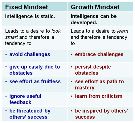 growth-mindset