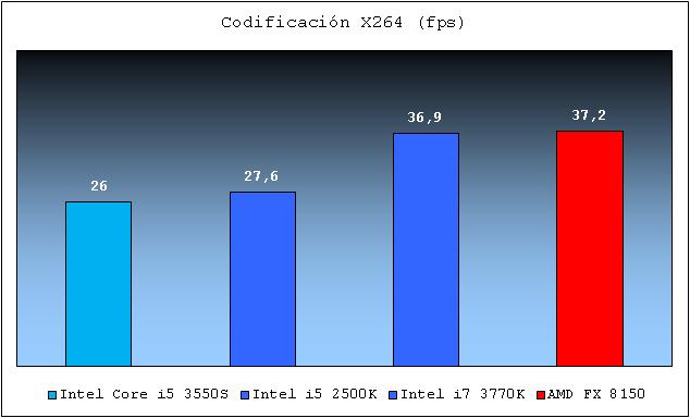 Intel Core i5 3550S x264