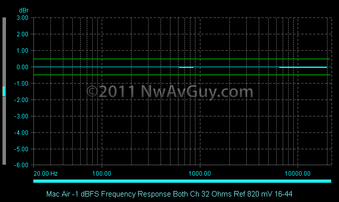 Mac Air -1 dBFS Frequency Response Both Ch 32 Ohms Ref 820 mV 16-44