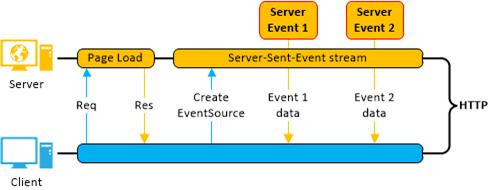 ServerSentEvents