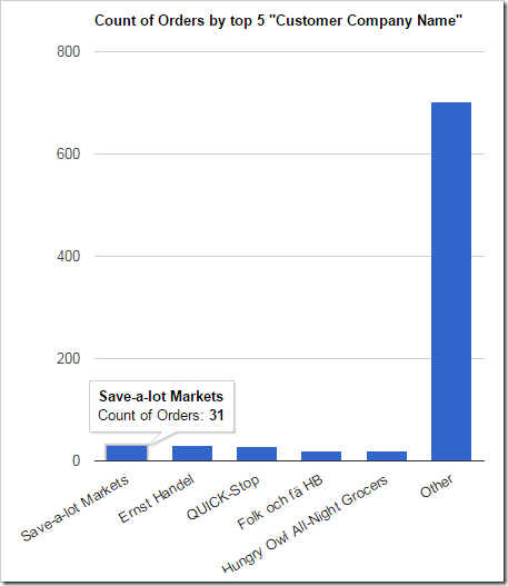"""A chart showing the top 5 customers, with the rest of the orders grouped into """"Other"""" column."""