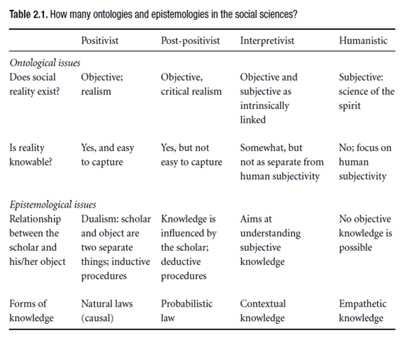 How many ontologies and epistemologies?