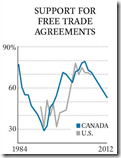 CAnadian Support free Trade