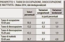 Tassi di occupazione, disoccupazione e inattività. Ottobre 2014