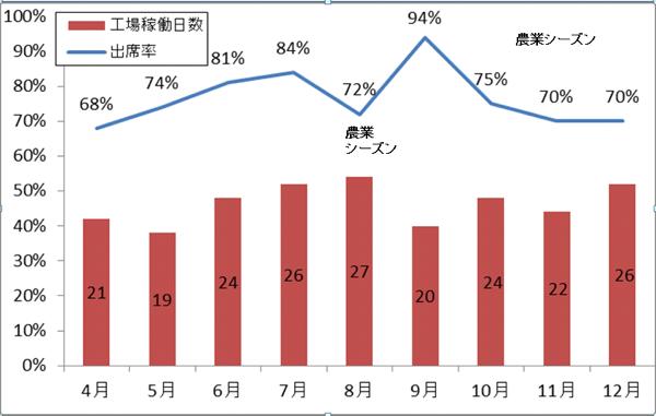 生産日数と出席率