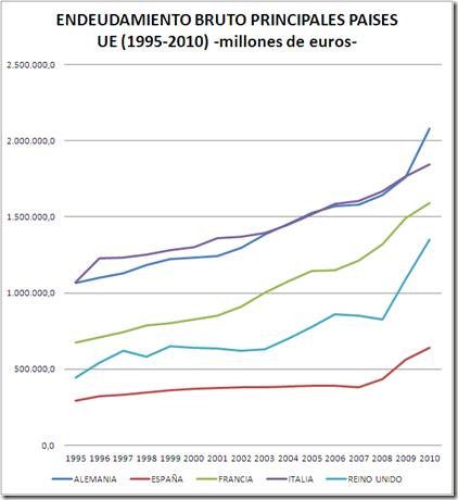 DATOS ENDEUDAMIENTO BRUTO PRINCIPALES PAISES UE 1995-2010