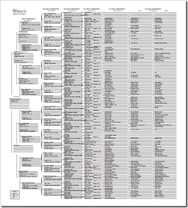 CreateFan.com 9-generation chart