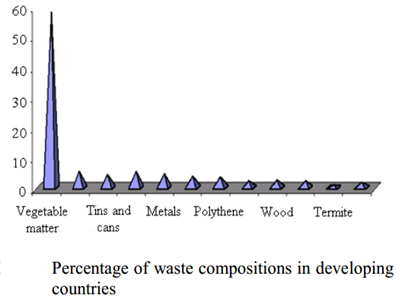 Percentage of waste compositions in developing countries