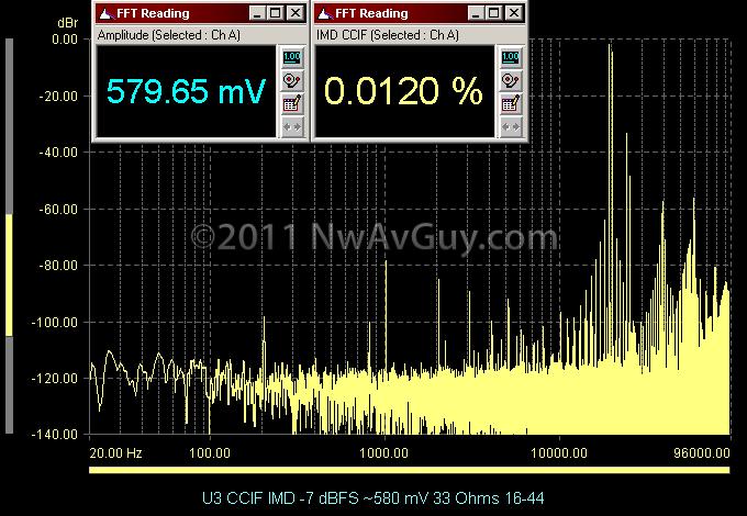 U3 CCIF IMD -7 dBFS ~580 mV 33 Ohms 16-44
