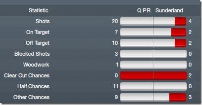 QPR - Sunderland