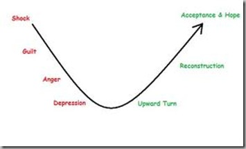 nine stages curve