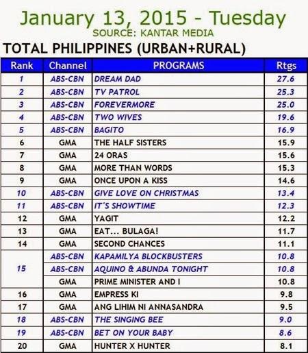 Kantar Media National TV Ratings - Jan 13 2015 (Tues)