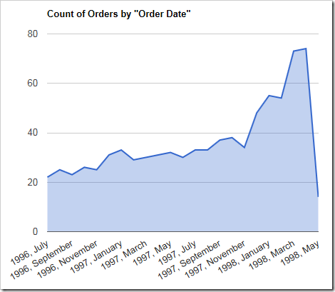 A chart of the count of orders over the order date.