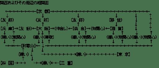 関西およびその周辺の相関図