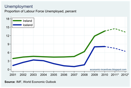Ire Ice Unemployment
