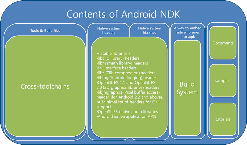 Android NDK Contents
