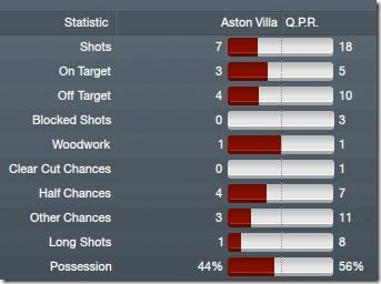 Vs Aston Villa